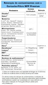 Tabela NFP Premium